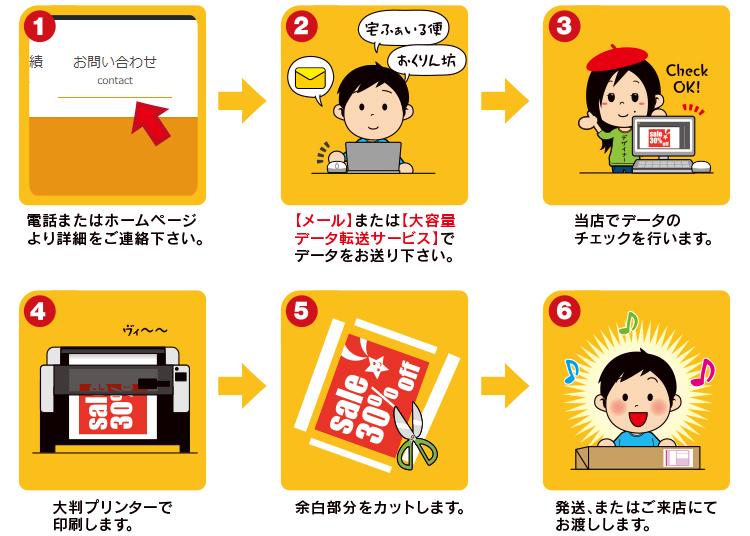 ポスター印刷・注文の手順